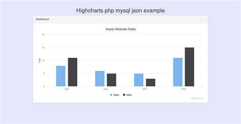 layout null cakephp simple highcharts chart exle using php mysql database