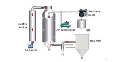 Topping Tp23 Class T Digital Lifier Tripath Ta2021 W Murah 1 diagram of atomizer liquid diagram elsavadorla