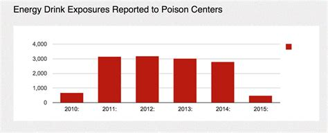energy drink statistics energy drink abuse among and children