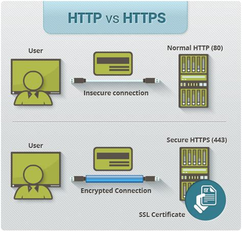 https how http to https what is a https certificate