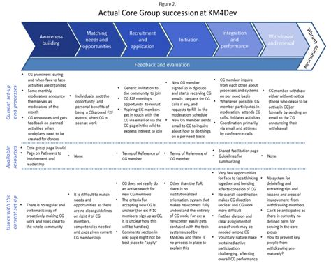 Km4dev Futures Ideas For Improving Core Group Succession Management Km4dev Wiki Leadership Succession Planning Template