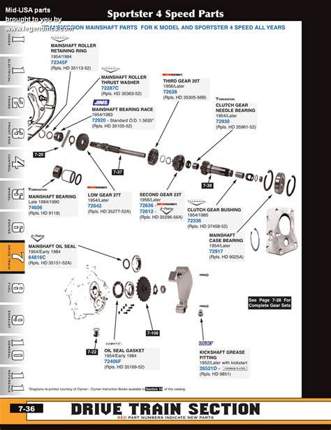 harley 5 speed transmission diagram harley sportster transmission diagram repair wiring scheme