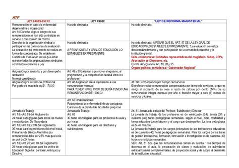 cuadro comparativo leyes de educacion en argentina cuadro comparativo de las 3 leyes de educacion argentina