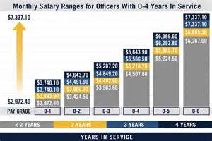 officer pay chart image gallery salary