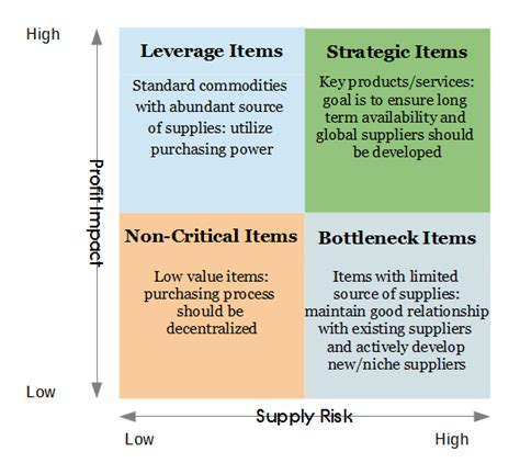 commodity strategy template segmenting supply chain using kraljic matrix