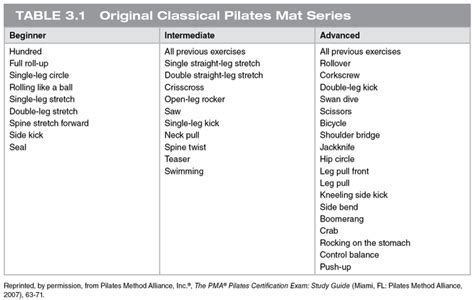 Pilates Mat Routine by Table 3 1 Original Classical Pilates Mat Series Beginner