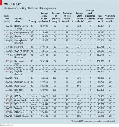 American Mba Total Cost by Money Anorak