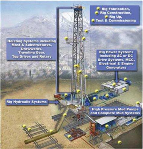 land rig layout pdf 2007 by petroleum extension service petex of the university of