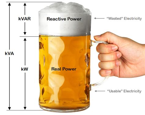 power factor correction kvar power factor the difference between promise and reality