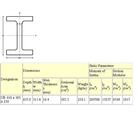 standard beam sections solid mechanics crane project load dimensions