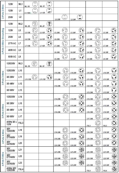 nema locking configuration chart