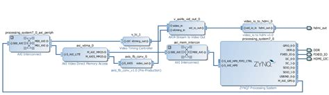 pattern generator xilinx hdmi with adv7511 public docs trenz electronic wiki