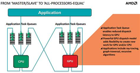 pattern matching gpu amd s heterogeneous queuing aims to make cpu gpu more