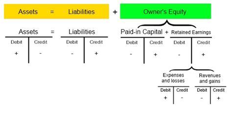 Credit Debit Formula Accounting Equation Business Tips Tricks