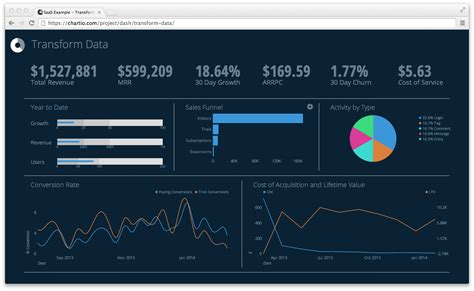 best qlikview themes business intelligence data dashboard by chartio data