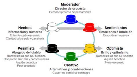 Resumen 6 Sombreros Para Pensar by 6 Sombreros Para Pensar Mejor A3coaching