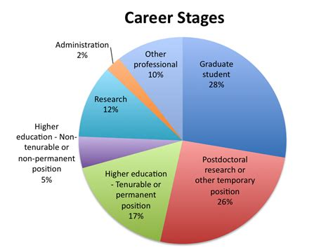 Mba Hr Means by Image Gallery Career Stages