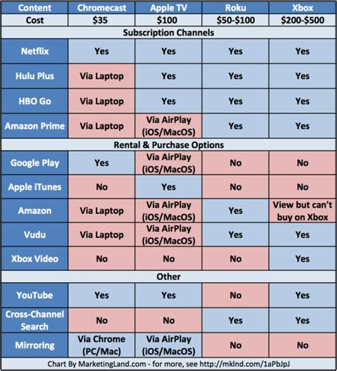 internet tv online streaming services comparison compare what you can watch on google chromecast apple tv