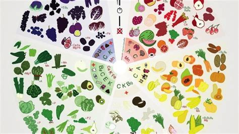 vitamin c vegetables chart this colour coded chart helps you the most nutritious