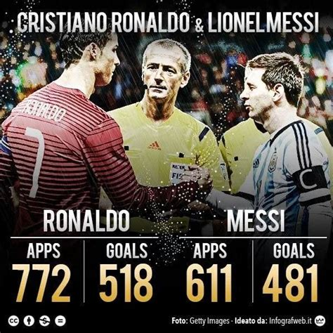 Vs 25 Cr 161 best images about messi vs ronaldo on