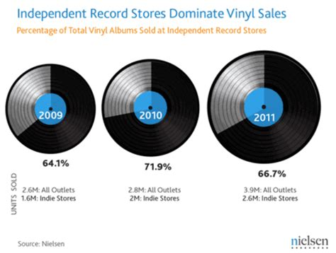 Sales Records The Resurgence Of Vinyl