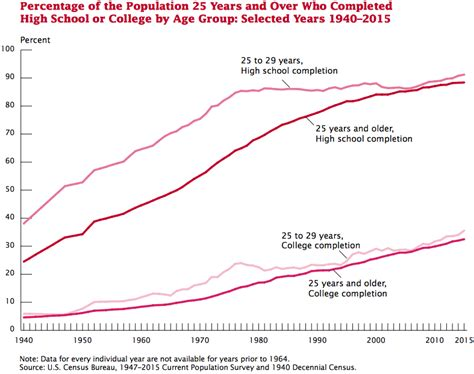 The Best Educated Generation In American History Isn T