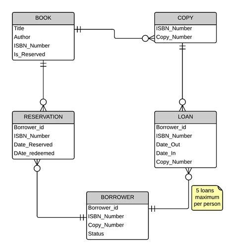 eer diagram for library management system eer diagram symbols esi diagram elsavadorla