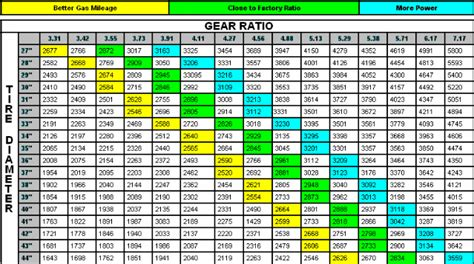 Jeep Jk Gear Ratio Tire Size Matched With Gears Jeep Wrangler Forum