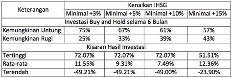 Waktu Yang Tepat Untuk Investasi Saham Adalah Sekarang belajar pasar modal kapan waktu yang tepat untuk masuk