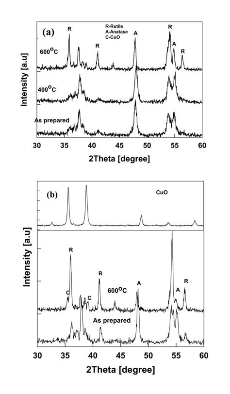 xrd pattern for tio2 xrd pattern of the annealed cu tio2 nanoparticles a 1