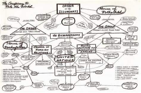 illuminati pyramid structure illuminati structure hierarchy
