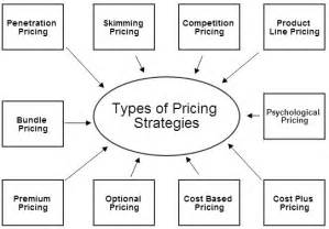 Marketing Mix Pricing In Four P S