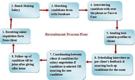 it recruitment process that works proven strategies industry benchmarks and expert intel to supercharge your tech hiring books informatics outsourcing recruitment process service