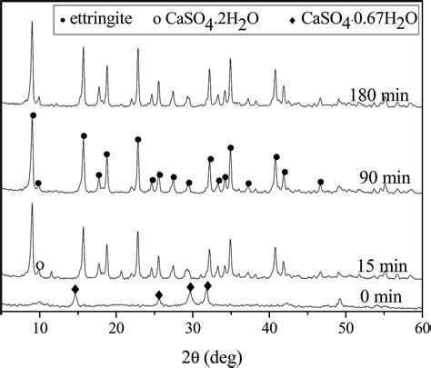 xrd pattern of ettringite simultaneous synthesis of ettringite and absorbate