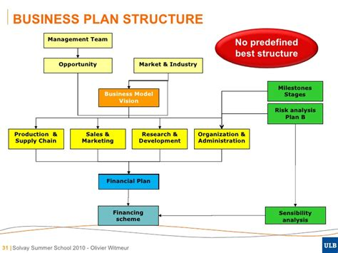 business plan forbes