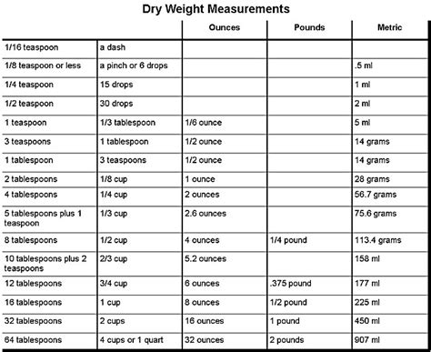 food conversion chart for measurements cooking