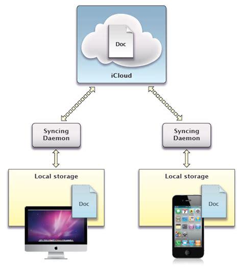 Cloud Document Storage document storage document storage cloud