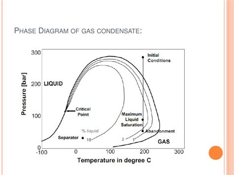 gas phase diagram ppt pvt analysis powerpoint presentation id 1102838