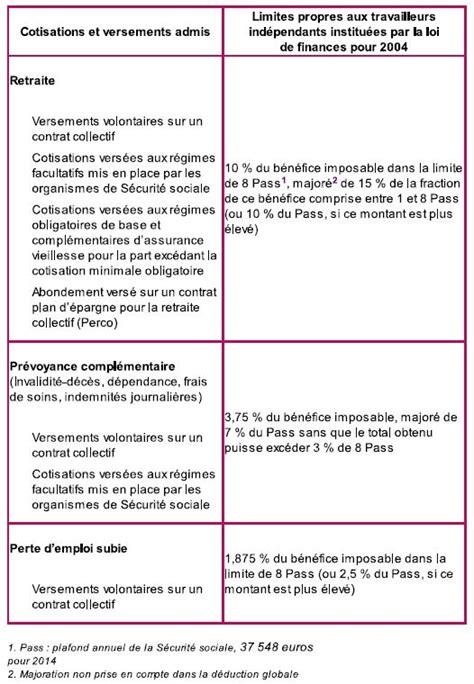 Plafond Retraite Madelin by Quelle Retraite Pour Les Tns Conseils Finance