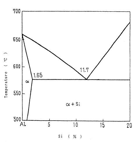 aluminum silicon alloy phase diagram patent us6554053 method of minimizing the size of