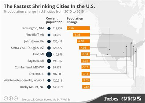2016 s best u s cities to flip houses masetv the fastest shrinking cities in the u s infographic
