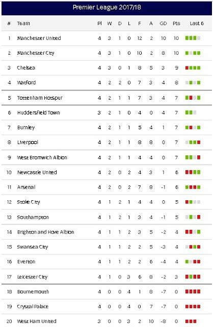 epl update results epl weekend s results updated premier league table and