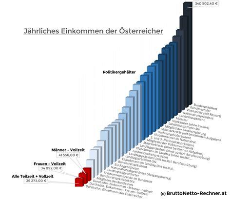 Hängematte österreich by So Viel Verdienen Politiker In 195 Sterreich