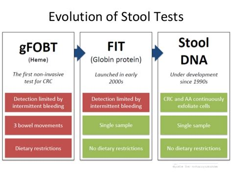Stool Dna Test Cologuard by Colorectal Cancer Screening For Family Physicians What S New