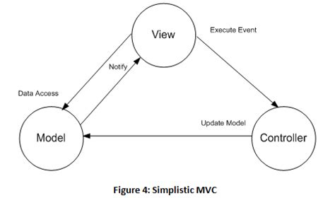 Mvc Pattern Types | model view controller model view presenter and model