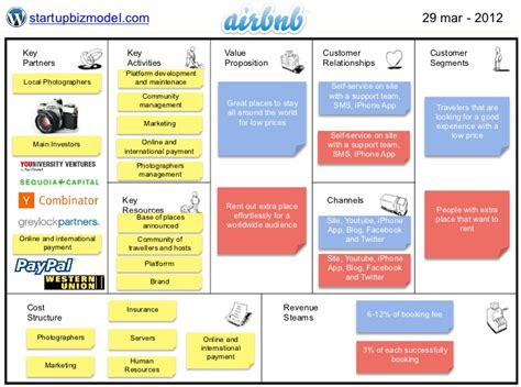 airbnb business model canvas business model airbnb