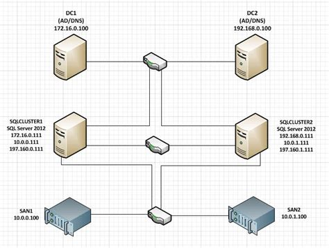 visio cluster sql server 2012 multi subnet cluster part 1