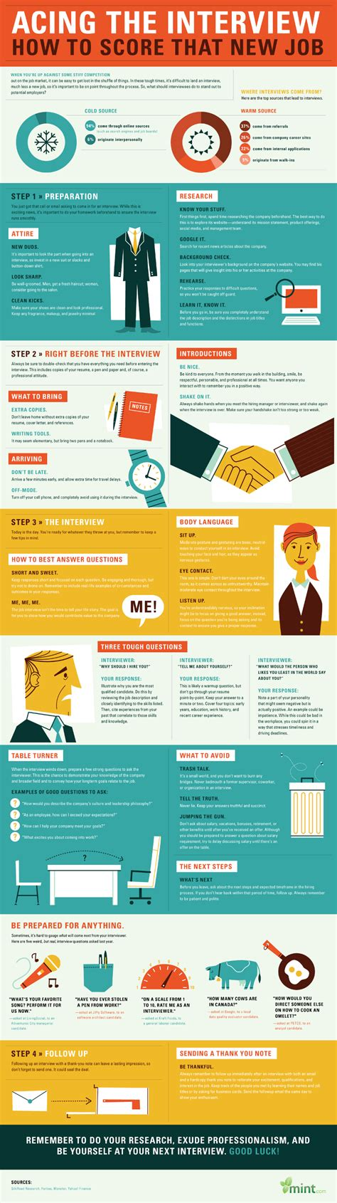 make a job interview successful apply for a job