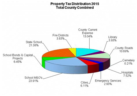Okanogan County Records Property Tax Distribution Chart