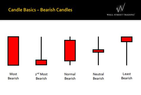 forex candlestick tutorial the best and accurate forex indicators on earth of forex